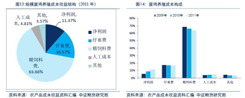 居民的消费水平越来越高